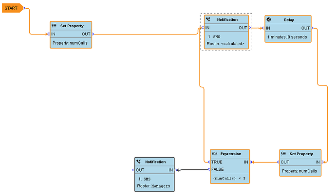 Alarm Pipeline Notification Calculated Roster: access pipeline